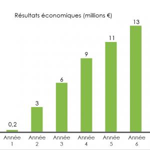 lean-backoffice-resultats-economiques-operae-partners