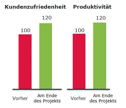 interne-serviceprozesse-produktivitat-operae-partners